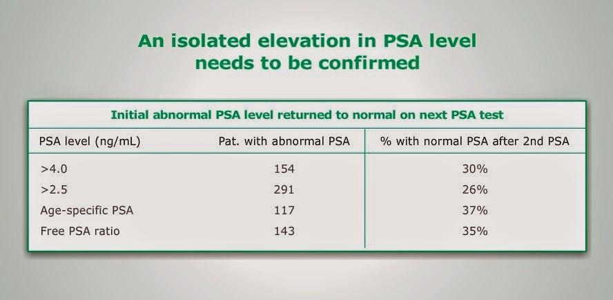 medicamentos para la próstata para un alto nivel de PSA